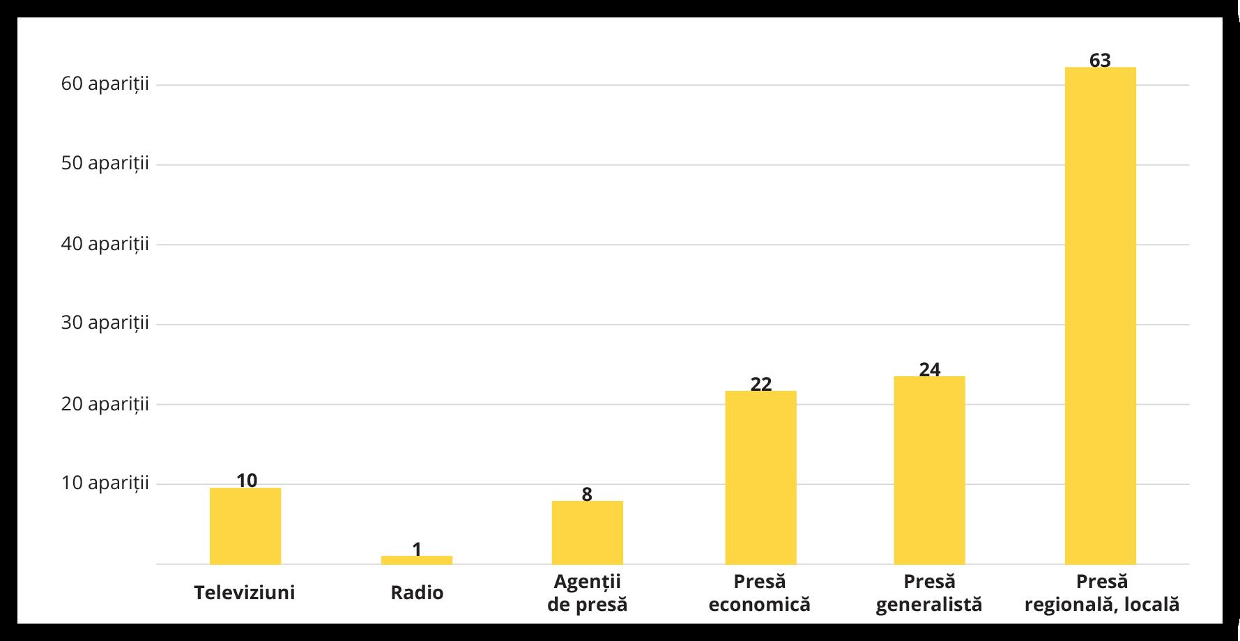 Apariții media Credit Info Romania